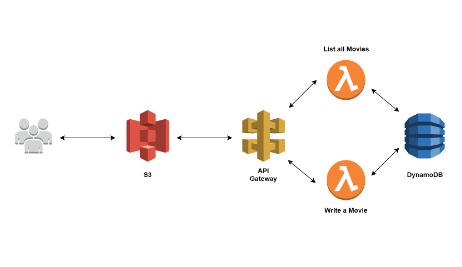 Create Front-End for Serverless RESTful API